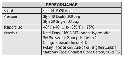 The Fluidol Style 19 Double Cartridge Mixer Seal performance chart.