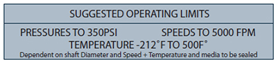Chart showing the suggested operating limits of the Fluidol Style 59 Multi Spring PTFE Seal.