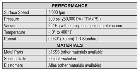 The performance and materials chart for the Fluidol Enerlon Multiple Element Seal.